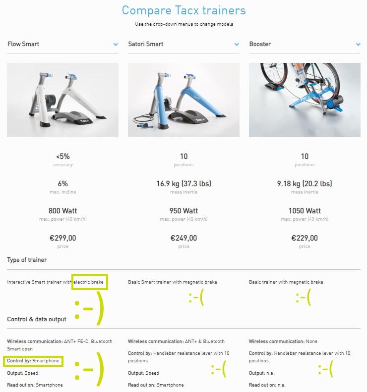 Goedkope fietstrainers Tacx vergelijk